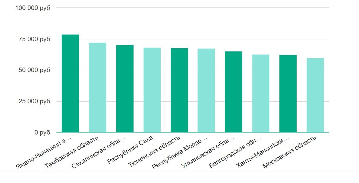 Средняя зарплата крановщика в России